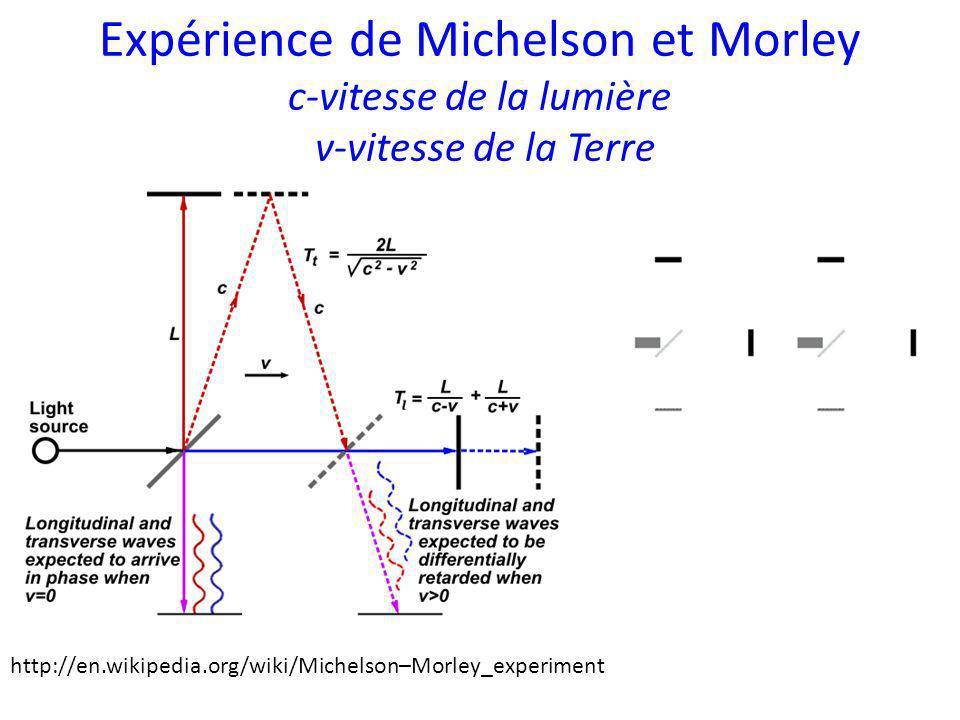 Expérience de Michelson et Morley c-vitesse de la lumière v-vitesse de la Terre