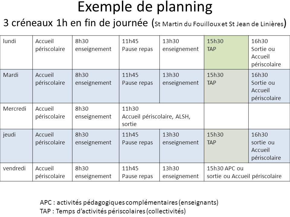 Exemple de planning 3 créneaux 1h en fin de journée (St Martin du Fouilloux et St Jean de Linières)