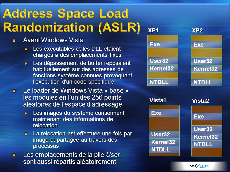 Address Space Load Randomization (ASLR)