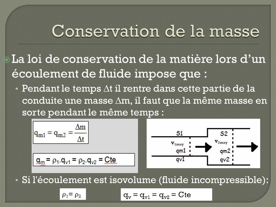 Conservation de la masse