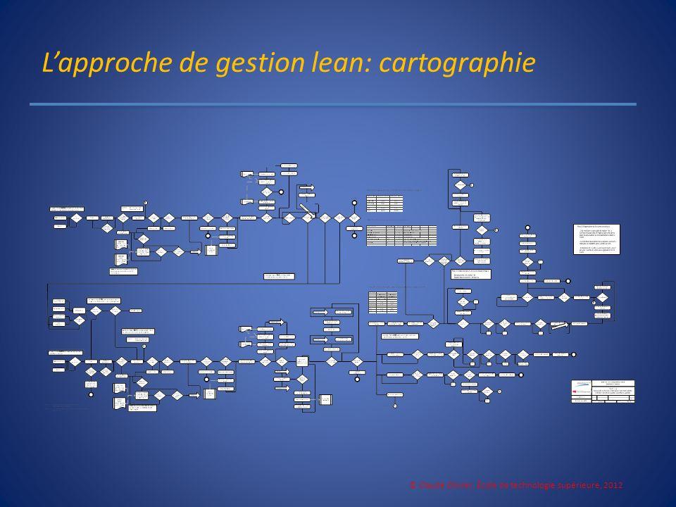 L'approche de gestion lean: cartographie