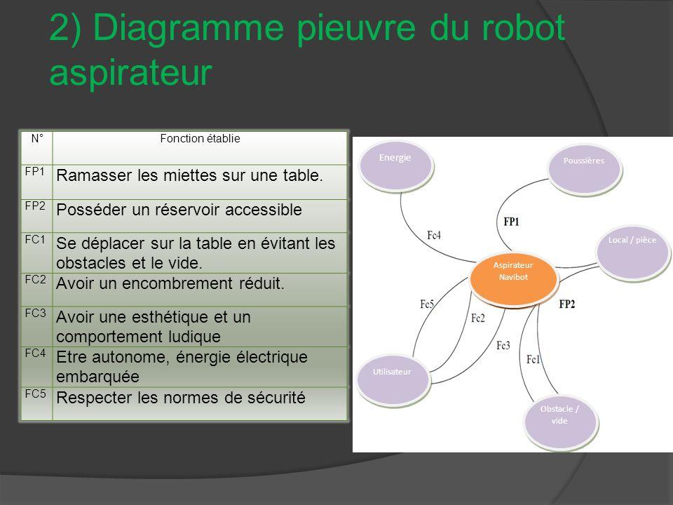2) Diagramme pieuvre du robot aspirateur