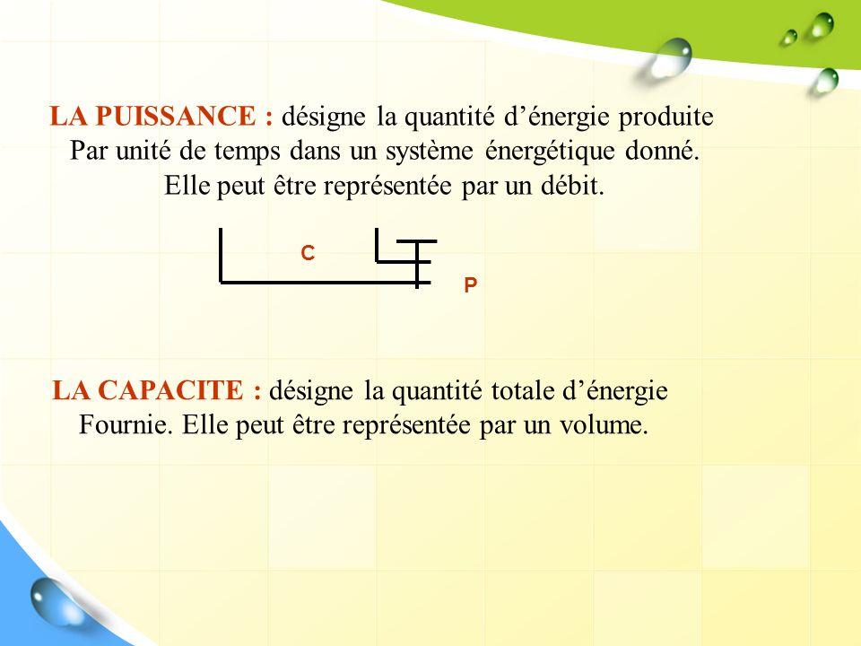 LA PUISSANCE : désigne la quantité d'énergie produite