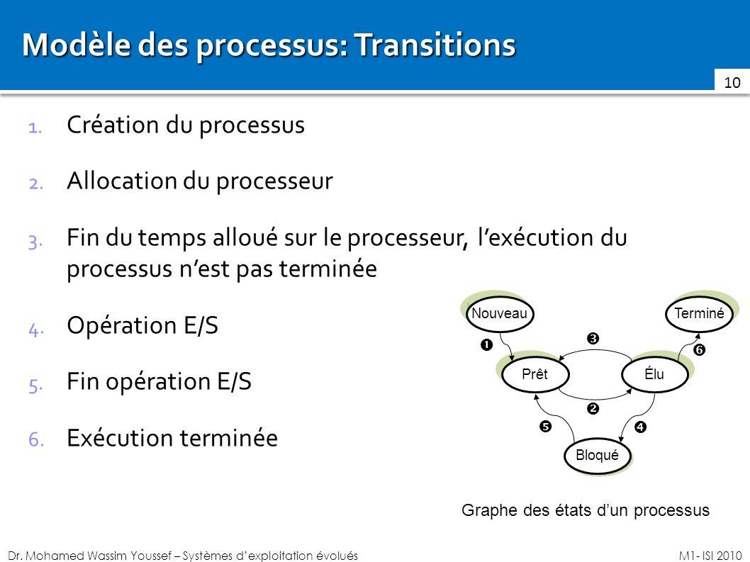 Modèle des processus: Transitions