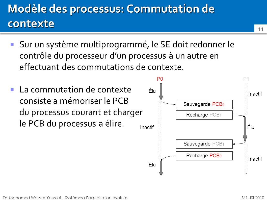 Modèle des processus: Commutation de contexte