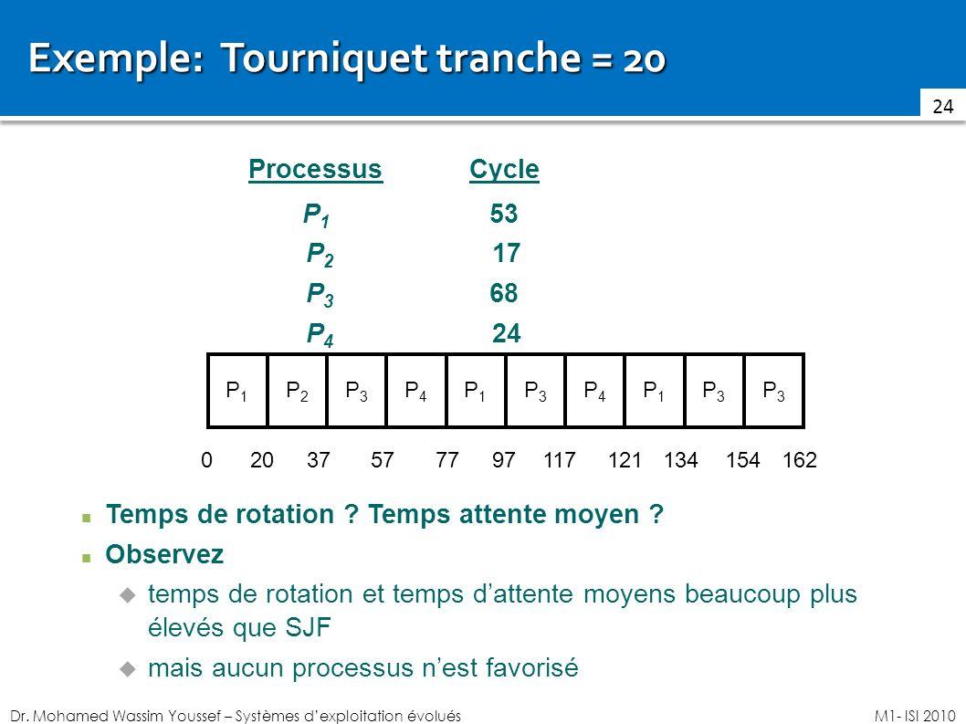 Exemple: Tourniquet tranche = 20
