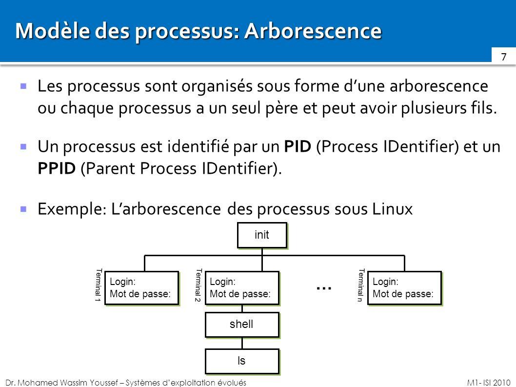 Modèle des processus: Arborescence