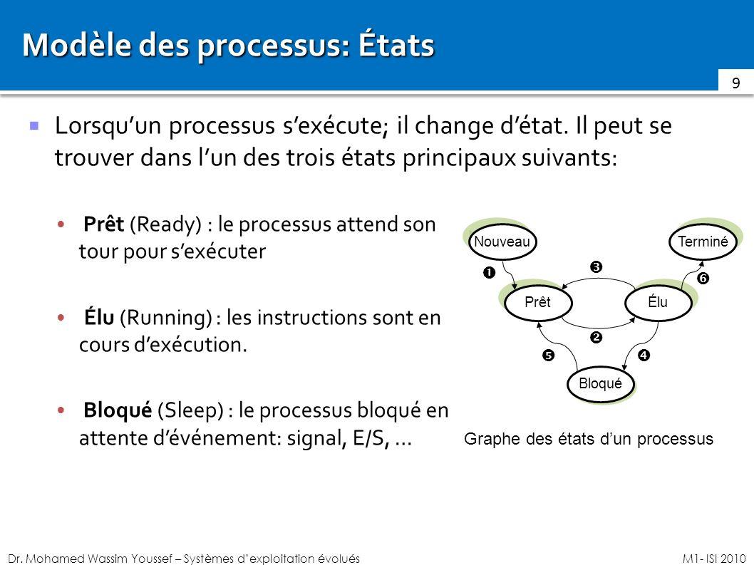 Modèle des processus: États