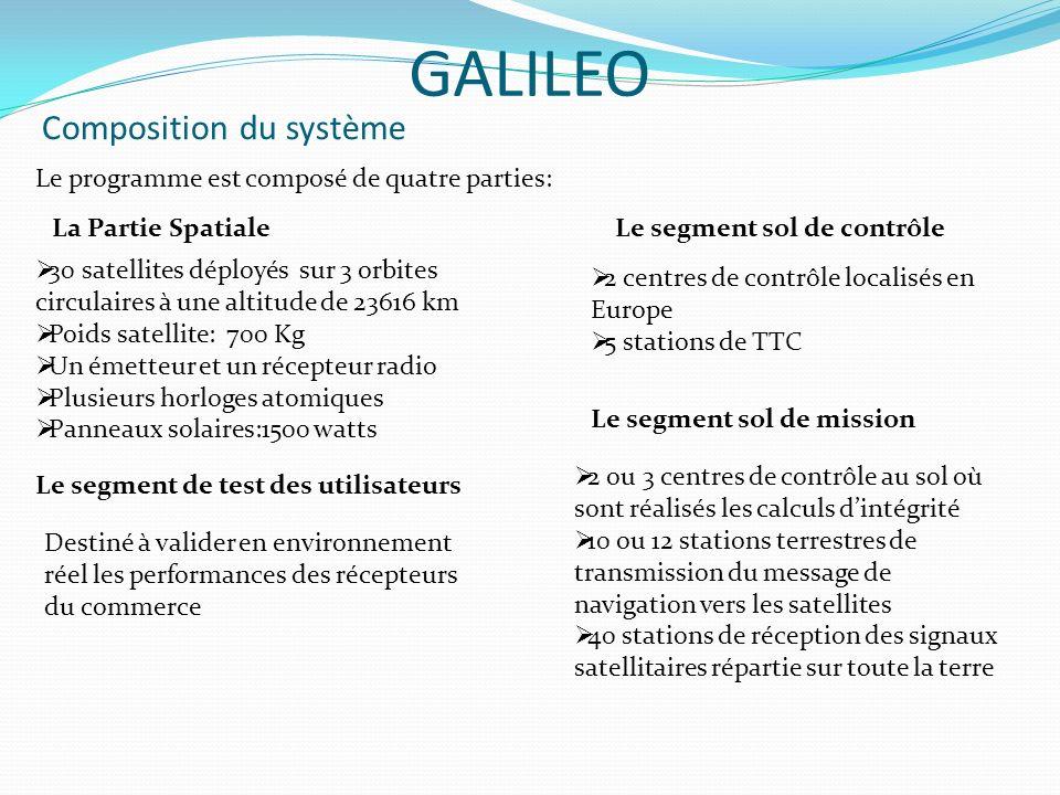 Composition du système