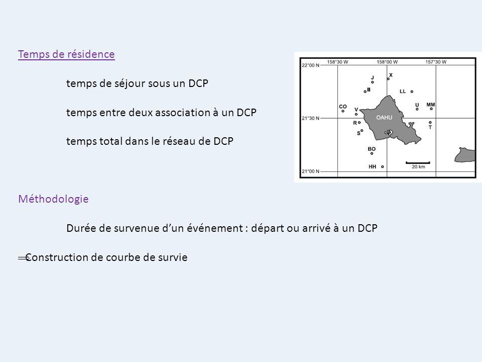 Temps de résidence temps de séjour sous un DCP. temps entre deux association à un DCP. temps total dans le réseau de DCP.