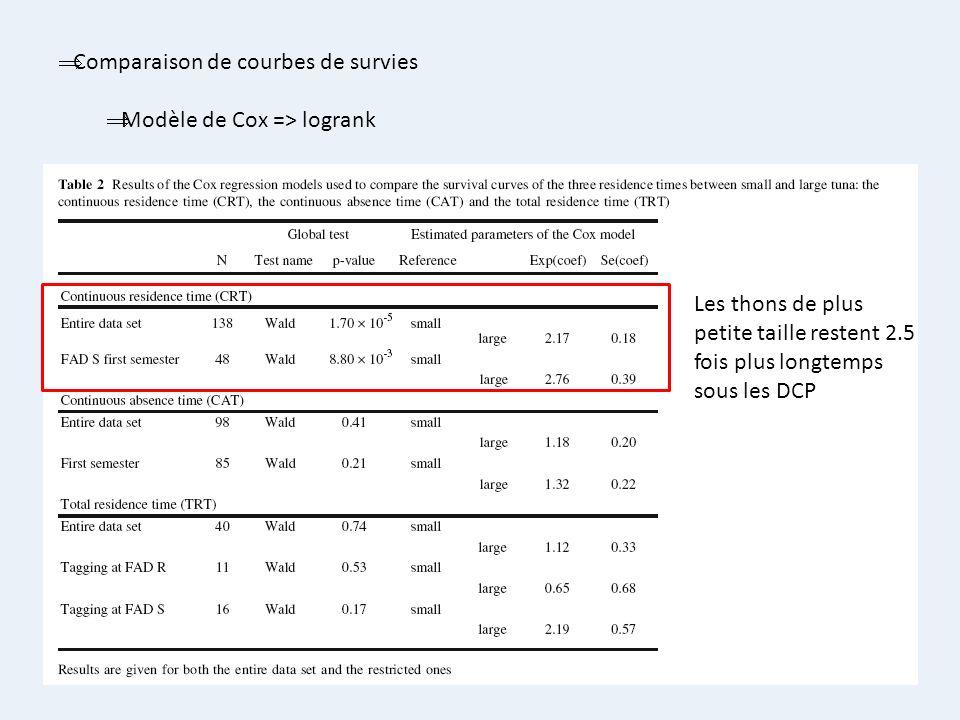Comparaison de courbes de survies