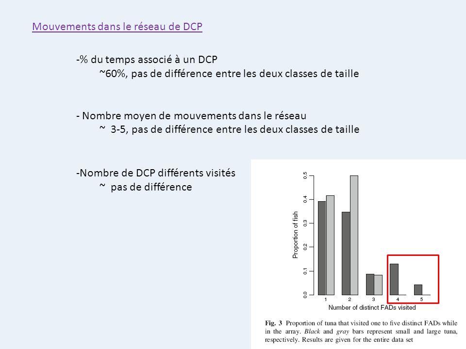 Mouvements dans le réseau de DCP