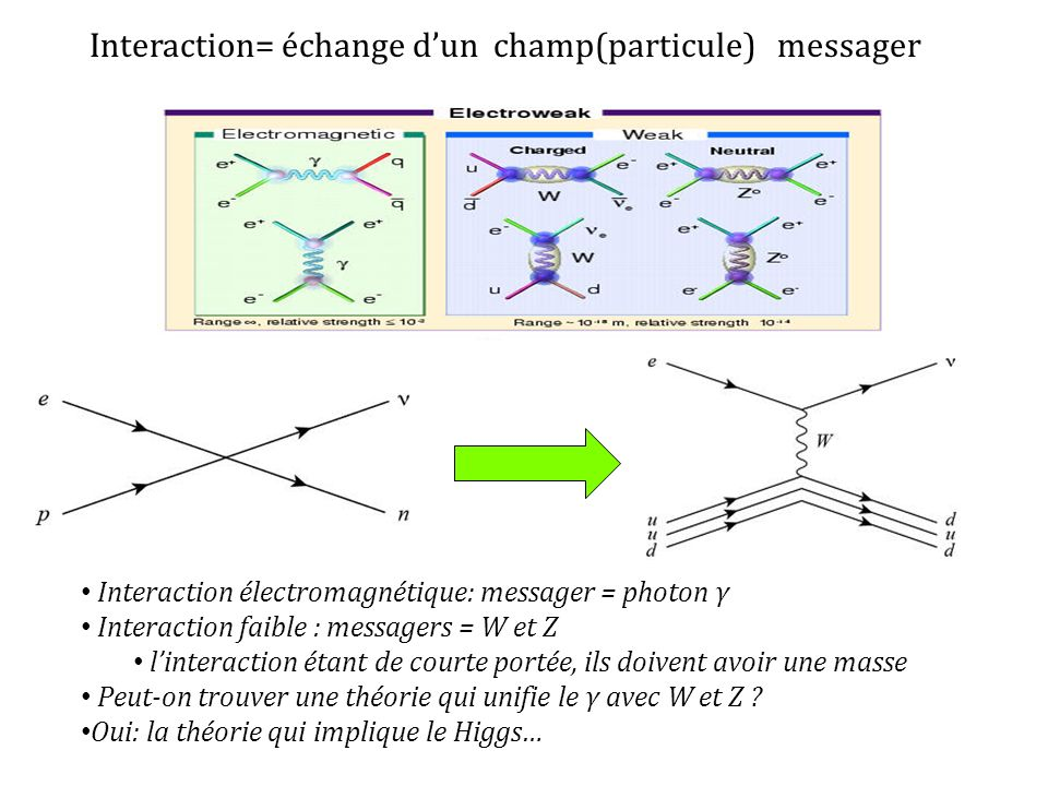 Interaction= échange d'un champ(particule) messager