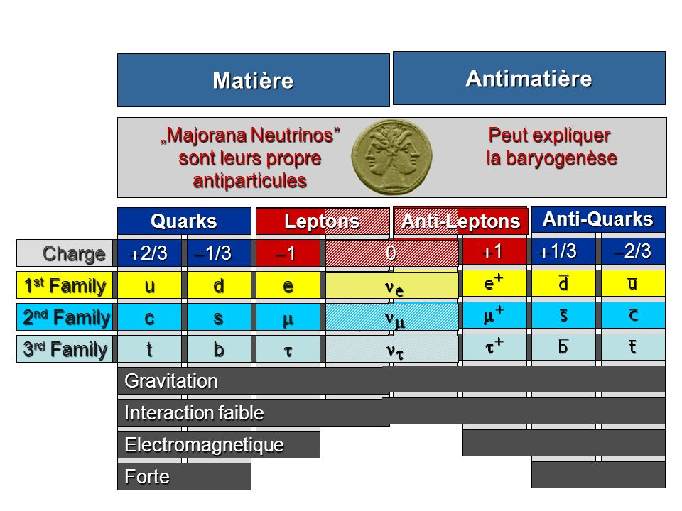 Matière Antimatière Anti-Quarks Anti-Leptons -2/3 +1/3 +1 Leptons