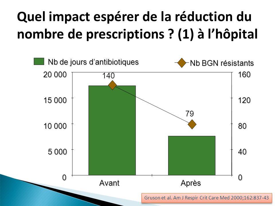 Quel impact espérer de la réduction du nombre de prescriptions