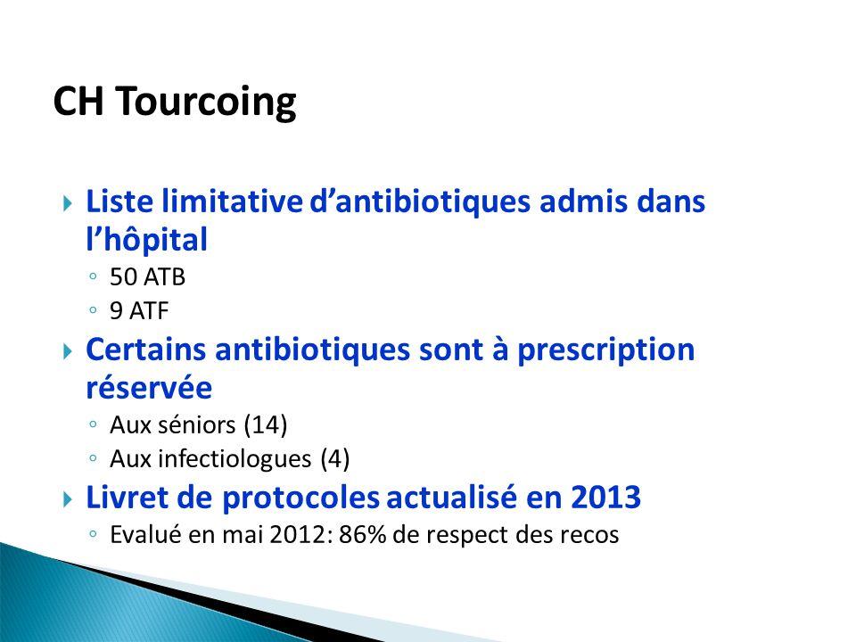 CH Tourcoing Liste limitative d'antibiotiques admis dans l'hôpital
