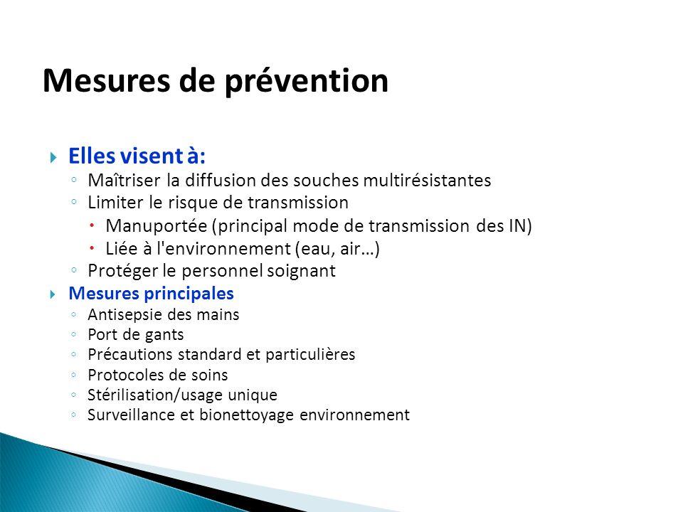 Mesures de prévention Elles visent à: