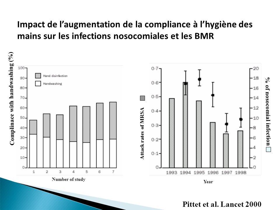 Impact de l'augmentation de la compliance à l'hygiène des mains sur les infections nosocomiales et les BMR