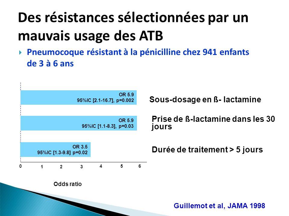 Des résistances sélectionnées par un mauvais usage des ATB