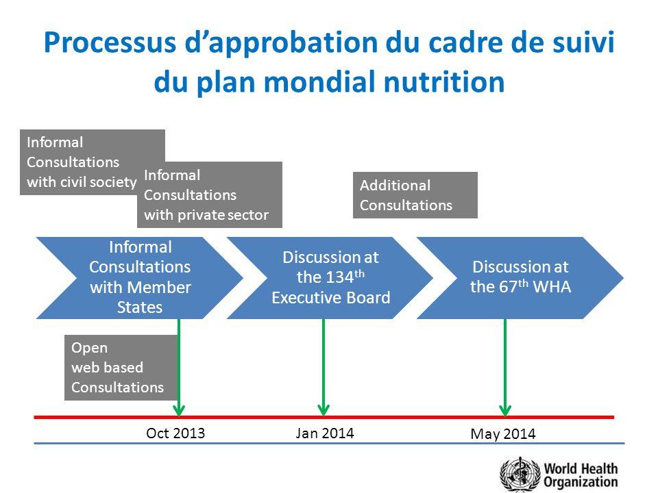 Processus d'approbation du cadre de suivi du plan mondial nutrition