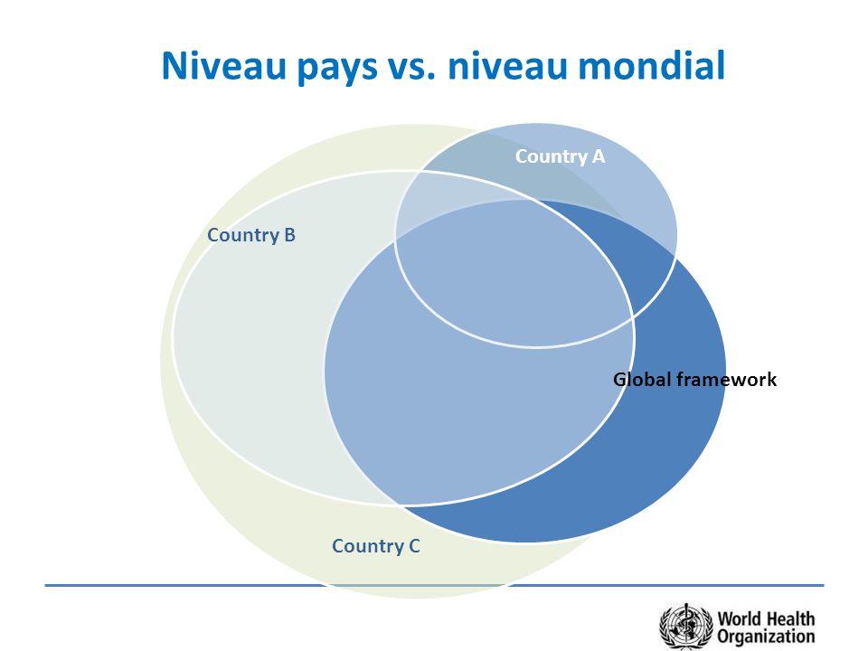 Niveau pays vs. niveau mondial
