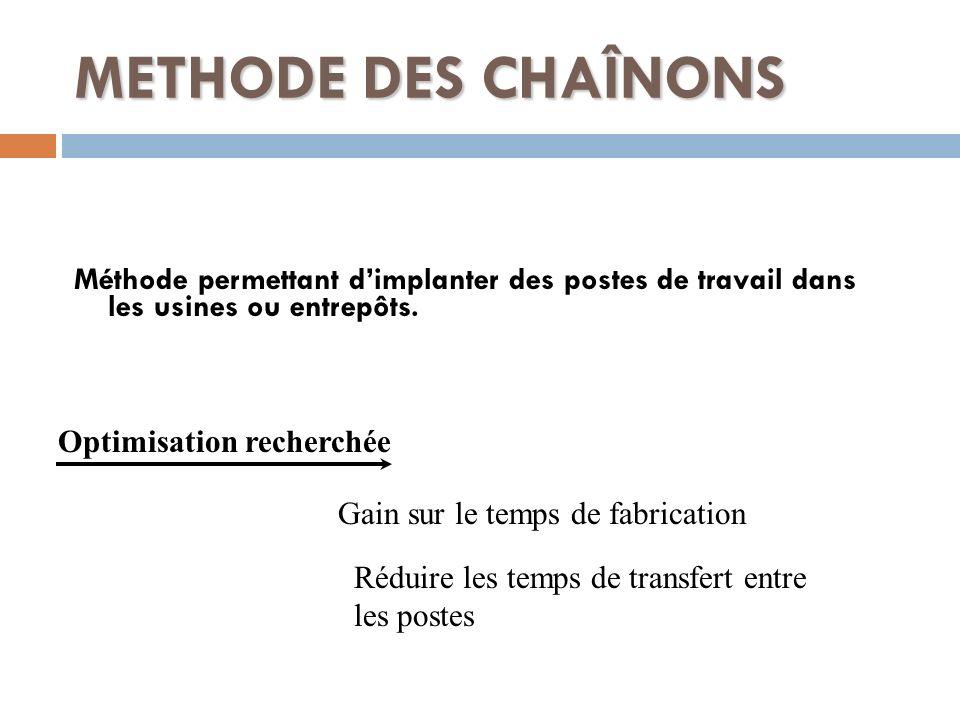METHODE DES CHAÎNONS Méthode permettant d'implanter des postes de travail dans les usines ou entrepôts.