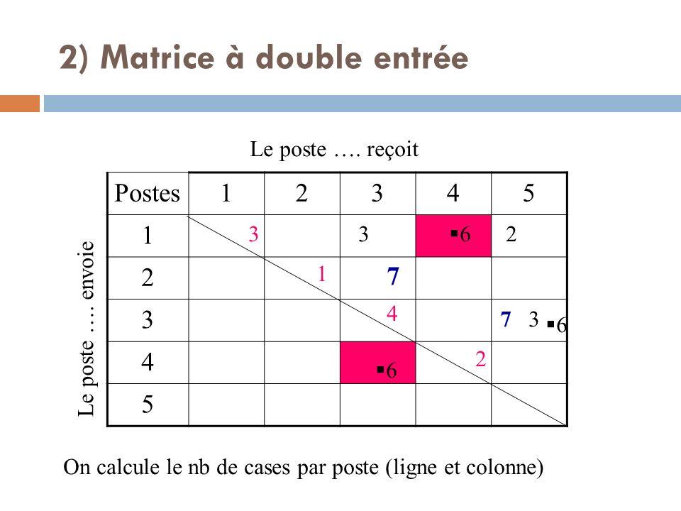 2) Matrice à double entrée
