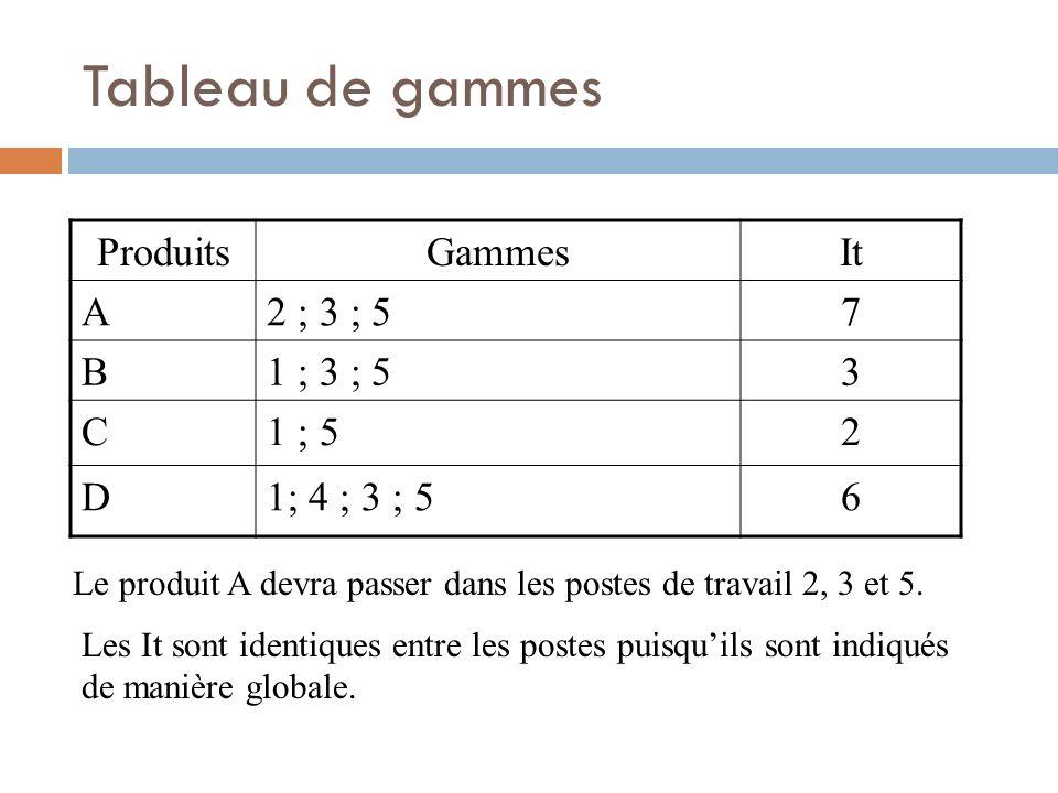 Tableau de gammes Produits Gammes It A 2 ; 3 ; 5 7 B 1 ; 3 ; 5 3 C