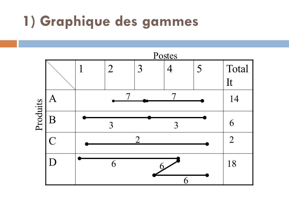 1) Graphique des gammes 1 2 3 4 5 Total It A B C D Postes 7 7 14