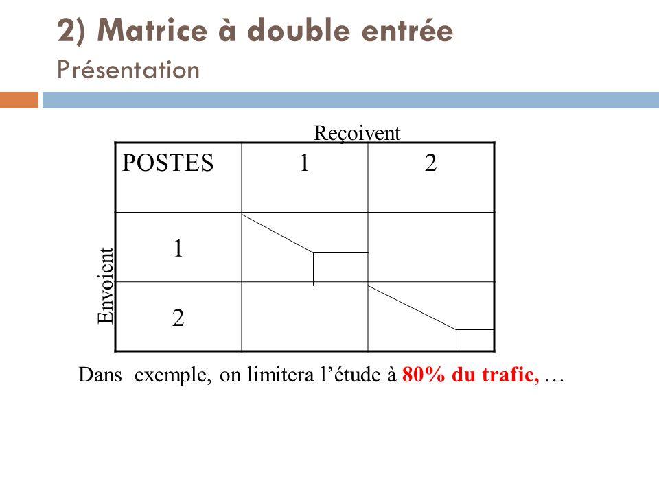 2) Matrice à double entrée Présentation