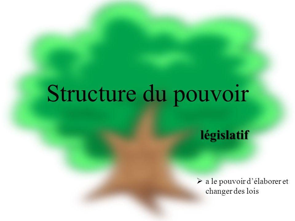 Structure du pouvoir législatif