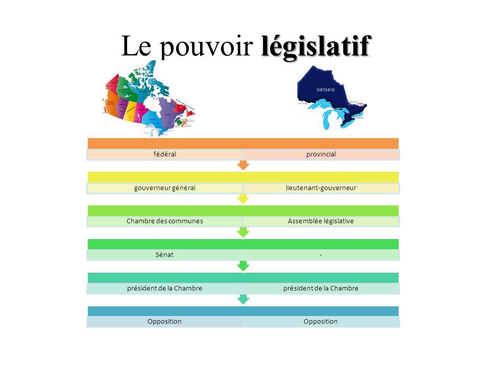 Le pouvoir législatif fédéral provincial gouverneur général