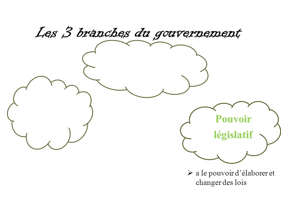 Les 3 branches du gouvernement