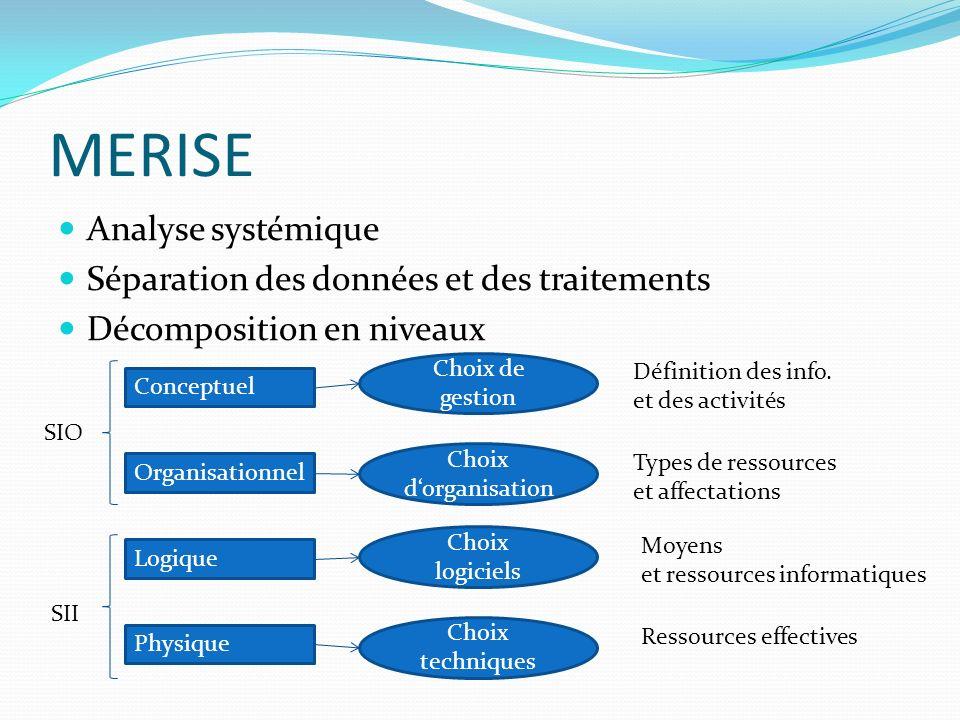 MERISE Analyse systémique Séparation des données et des traitements