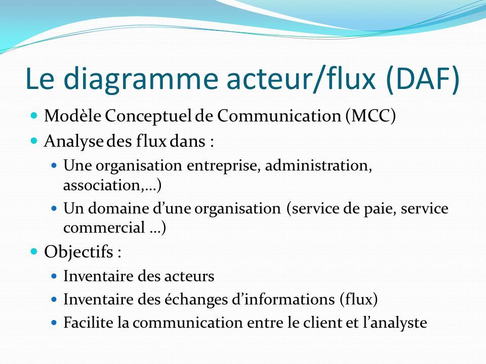 Le diagramme acteur/flux (DAF)