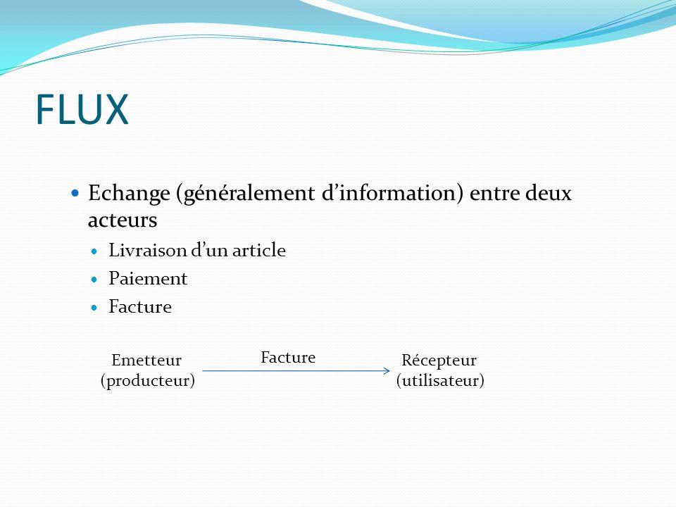 FLUX Echange (généralement d'information) entre deux acteurs