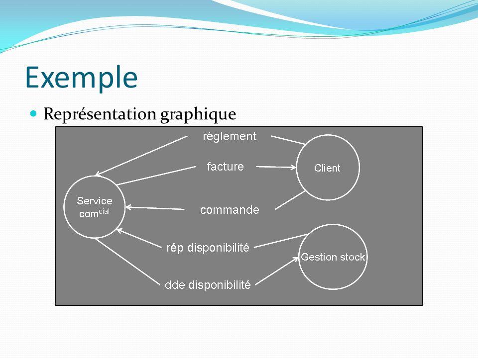 Exemple Représentation graphique