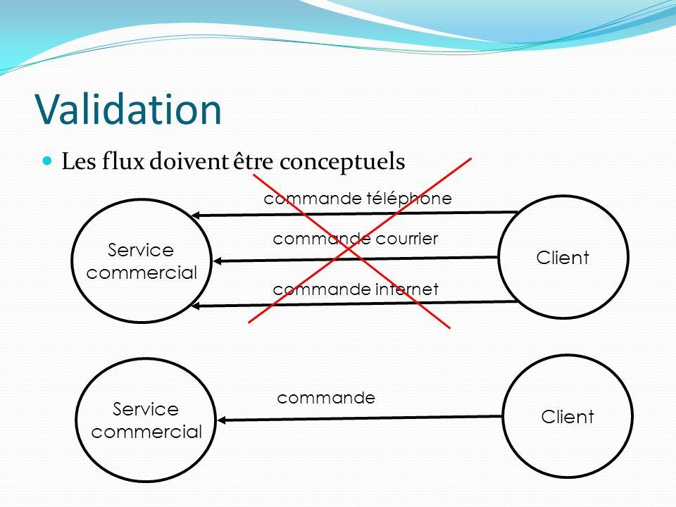 Validation Les flux doivent être conceptuels Service Client commercial