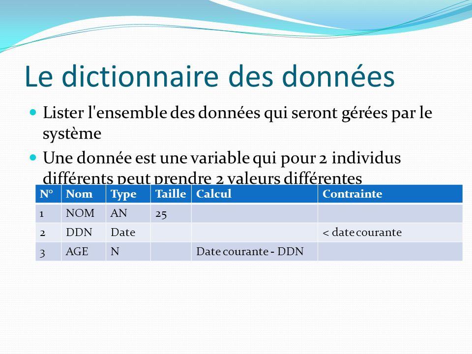 Le dictionnaire des données