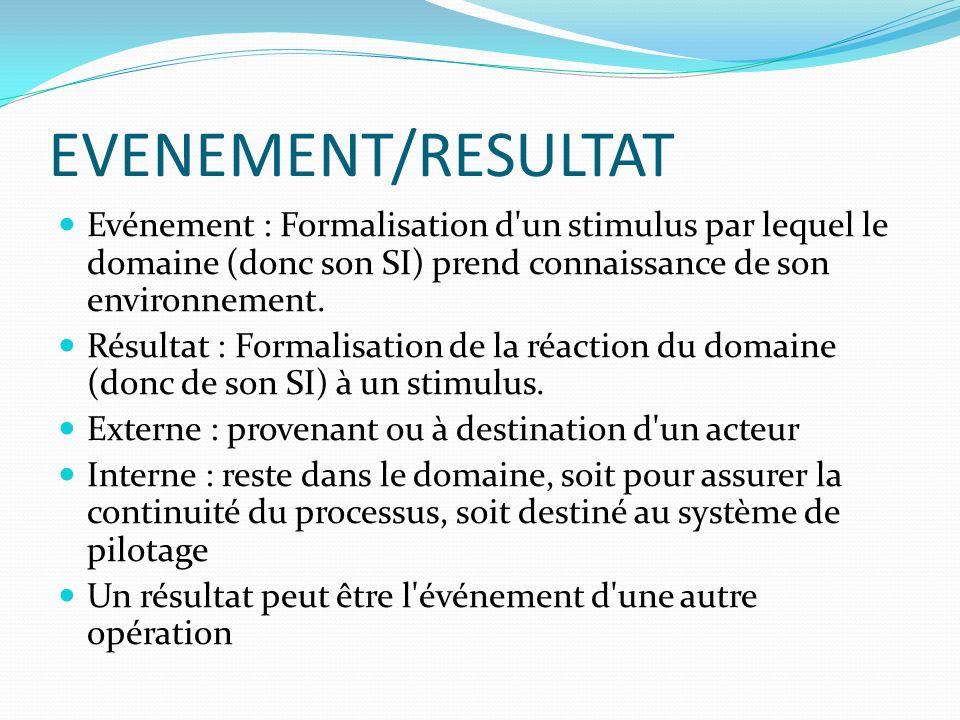 EVENEMENT/RESULTAT Evénement : Formalisation d un stimulus par lequel le domaine (donc son SI) prend connaissance de son environnement.