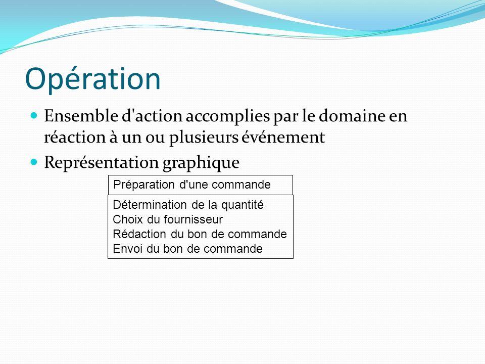 Opération Ensemble d action accomplies par le domaine en réaction à un ou plusieurs événement. Représentation graphique.