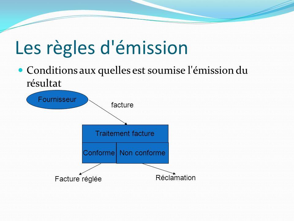 Les règles d émission Conditions aux quelles est soumise l émission du résultat. Fournisseur. facture.