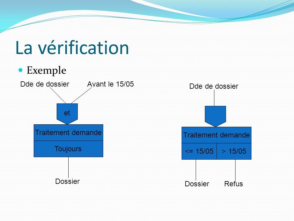 La vérification Exemple Dde de dossier Avant le 15/05 Dde de dossier