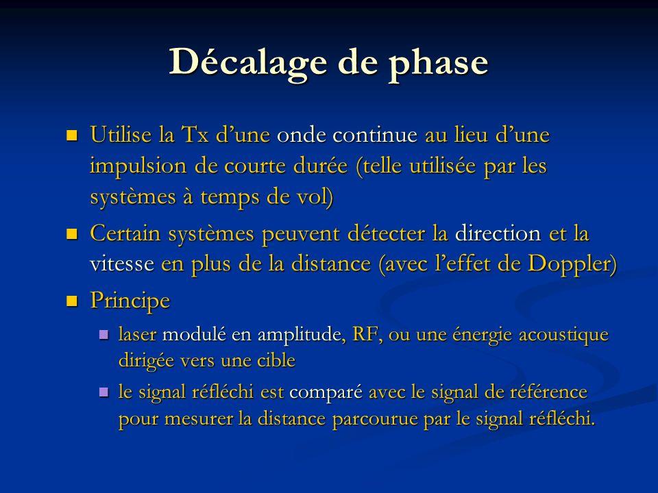 Décalage de phase Utilise la Tx d'une onde continue au lieu d'une impulsion de courte durée (telle utilisée par les systèmes à temps de vol)