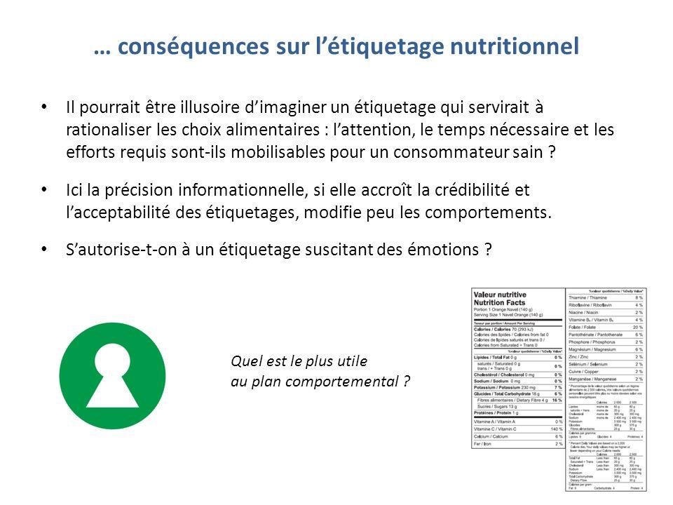 … conséquences sur l'étiquetage nutritionnel
