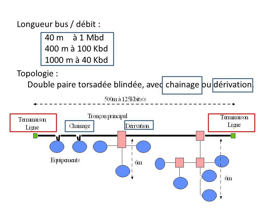 Longueur bus / débit : 40 m à 1 Mbd 400 m à 100 Kbd 1000 m à 40 Kbd Topologie : Double paire torsadée blindée, avec chainage ou dérivation.