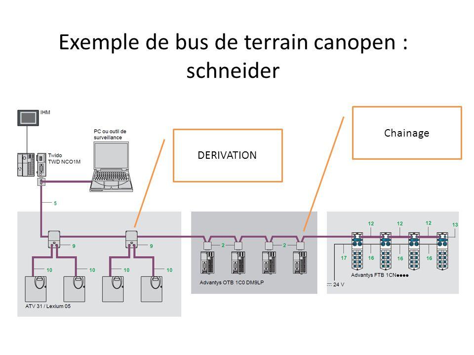 Exemple de bus de terrain canopen : schneider