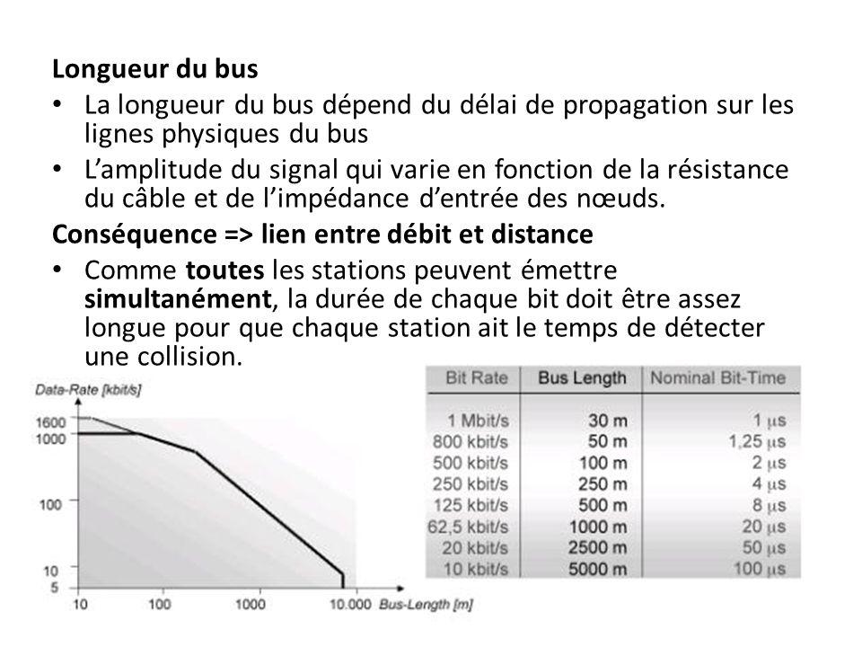Longueur du bus La longueur du bus dépend du délai de propagation sur les lignes physiques du bus.