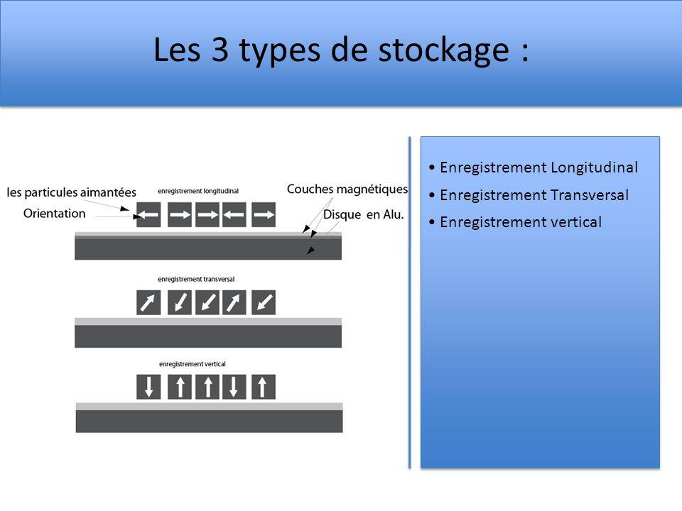 Les 3 types de stockage : • Enregistrement Longitudinal