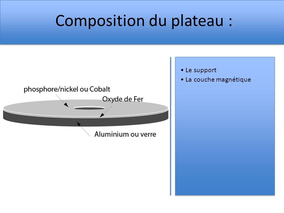 Composition du plateau :